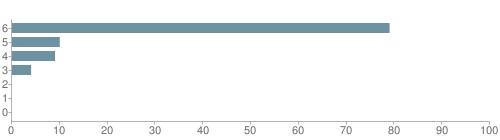 Chart?cht=bhs&chs=500x140&chbh=10&chco=6f92a3&chxt=x,y&chd=t:79,10,9,4,0,0,0&chm=t+79%,333333,0,0,10|t+10%,333333,0,1,10|t+9%,333333,0,2,10|t+4%,333333,0,3,10|t+0%,333333,0,4,10|t+0%,333333,0,5,10|t+0%,333333,0,6,10&chxl=1:|other|indian|hawaiian|asian|hispanic|black|white